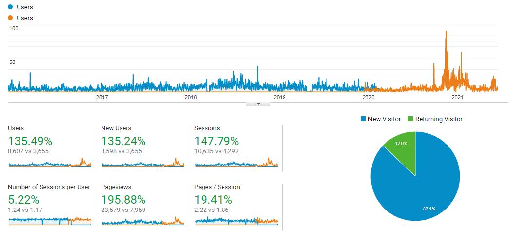 Steamworks inc  Analytics